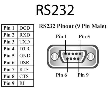 Serial Connector
