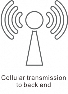 Cellular-transmission-to-back-end-219x300